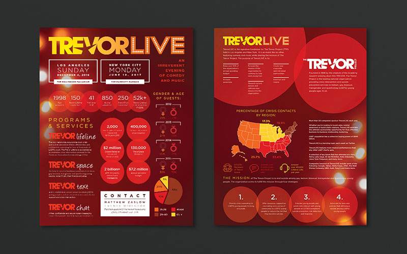 Graphic design mockup of infographic for Trevor Live.