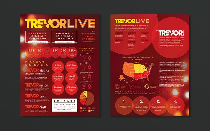 Graphic design mockup of infographic for Trevor Live.
